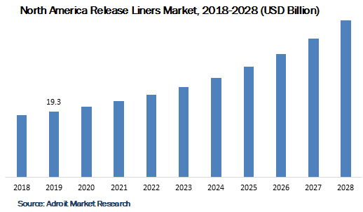 North America Release Liners Market 2018-2028