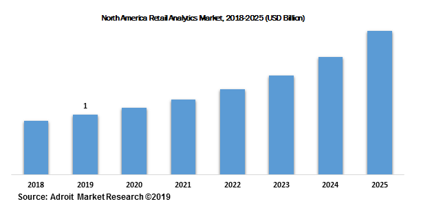 North America Retail Analytics Market, 2018-2025 (USD Billion)