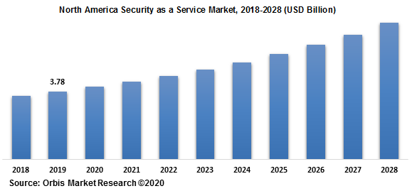 North America Security as a Service Market 2018-2028
