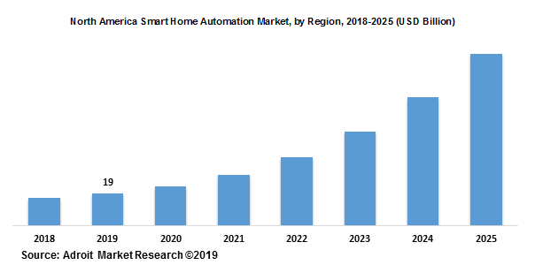 North America Smart Home Automation Market, by Region, 2018-2025 (USD Billion)