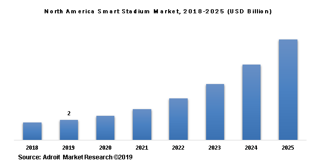 North America Smart Stadium Market, 2018-2025 (USD Billion)