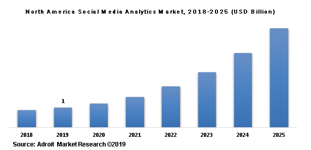 North America Social Media Analytics Market, 2018-2025 (USD Billion)