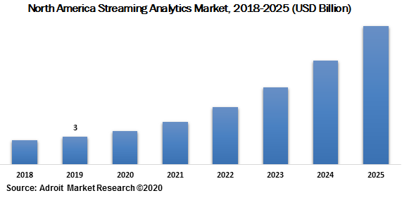 North America Streaming Analytics Market 2018-2025 (USD Billion)
