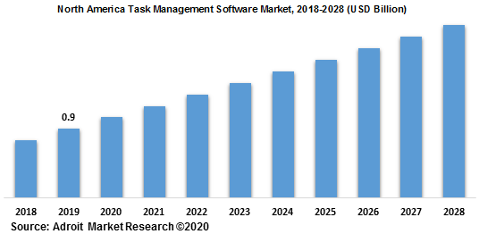 North America Task Management Software Market 2018-2028