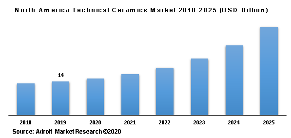 North America Technical Ceramics Market 2018-2025 (USD Billion)