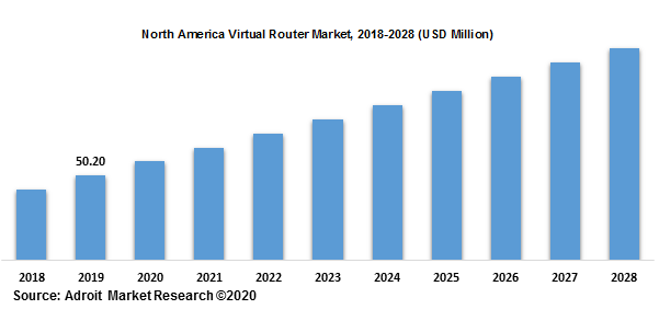 North America Virtual Router Market 2018-2028