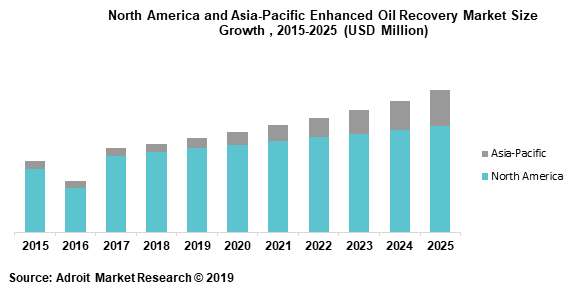 North America and Asia-Pacific Enhanced Oil Recovery Market Size Growth , 2015-2025 (USD Million)