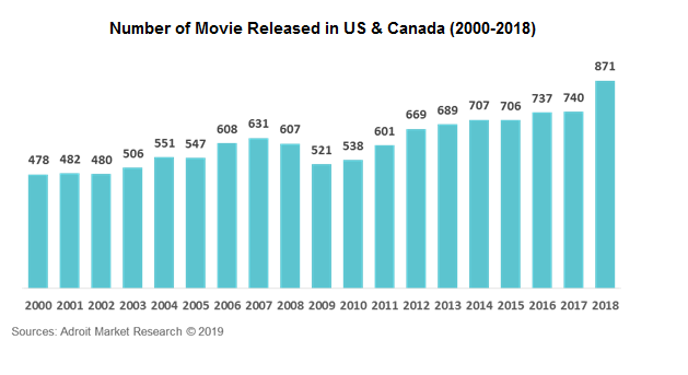 Number of Movie Released in US & Canada (2000-2018)