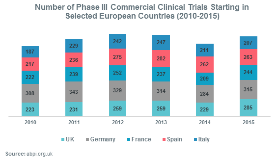 Number of Phase III Commercial Clinical Trials Starting in Selected European Countries (2010-2015)
