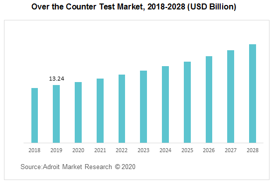 Over the Counter Test Market 2018-2028