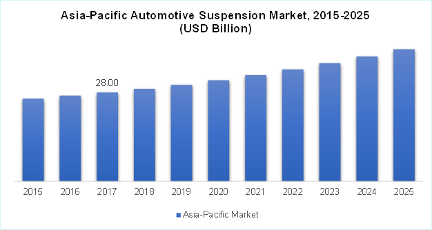 Pacific Automotive Suspension Market, 2015-2025 (USD Billion)