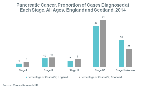 Pancreatic Cancer, Proportion of Cases Diagnosed at Each Stage, All Ages, England and Scotland, 2014