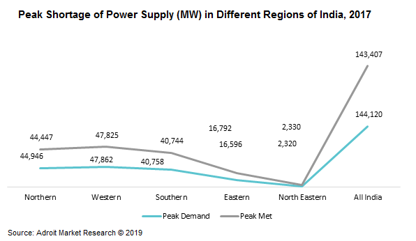 Peak Shortage of Power Supply (MW) in Different Regions of India, 2017