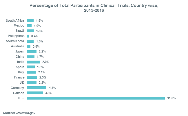 Percentage of Total Participants in Clinical Trials, Country wise,  2015-2016
