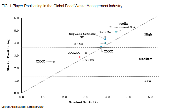 FIG. 1	Player Positioning in the Global Food Waste Management Industry