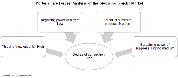 Porter's Five Forces Analysis of the Global Kombucha Market