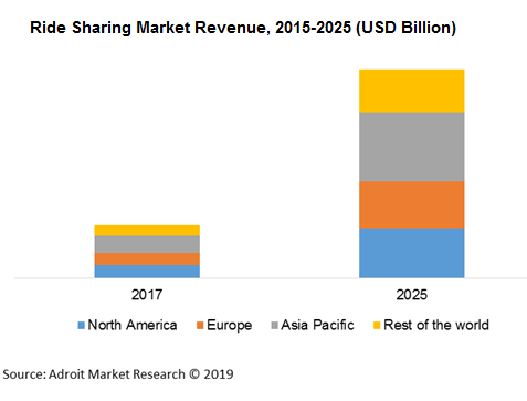 Ride Sharing Market Revenue, 2015-2025 (USD Billion)