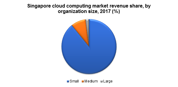 Singapore cloud computing market revenue share, by organization size, 2017 (%)
