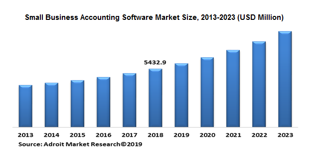 Global Small Business Accounting Software Market, 2013-2023 (USD Million)