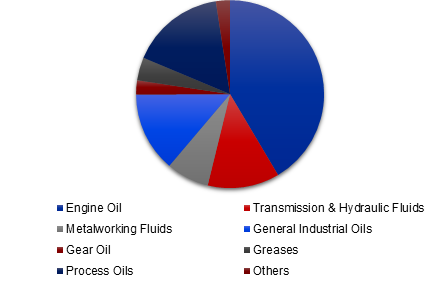 Sweden lubricants market share, by end-user industry, 2017 (%)