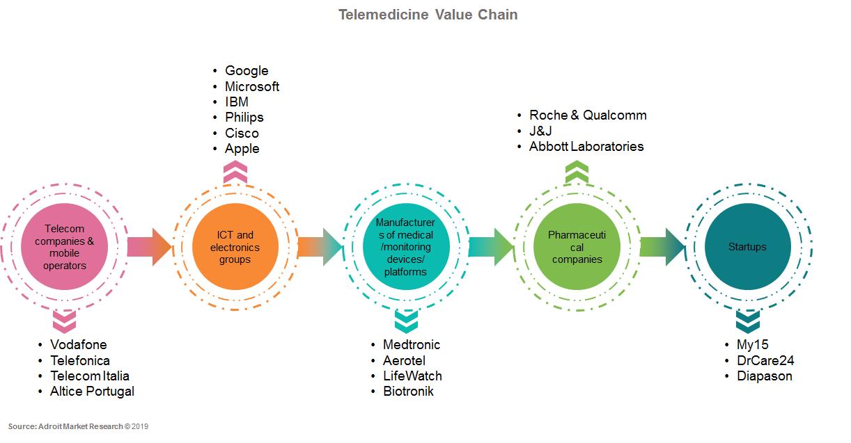 Telemedicine Market 2019-2025 | Global Industry Forecast