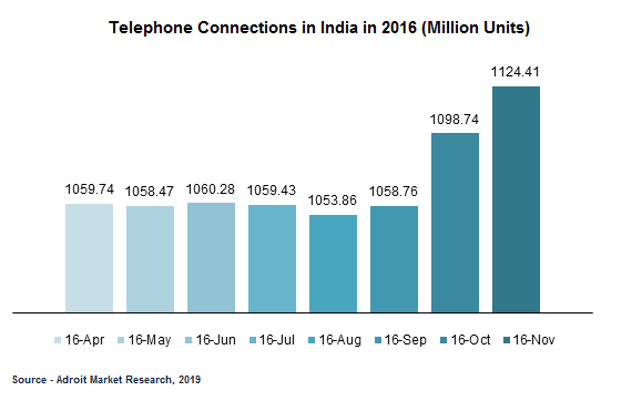 Telephone Connections in India in 2016 (Million Units)