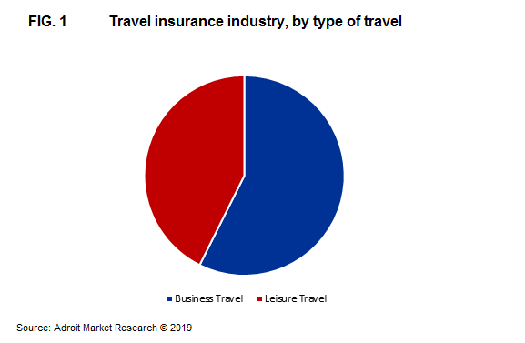 Travel insurance industry, by type of travel