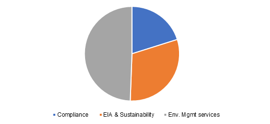 UK environmental consulting service market revenue share, by service, 2017 (%)