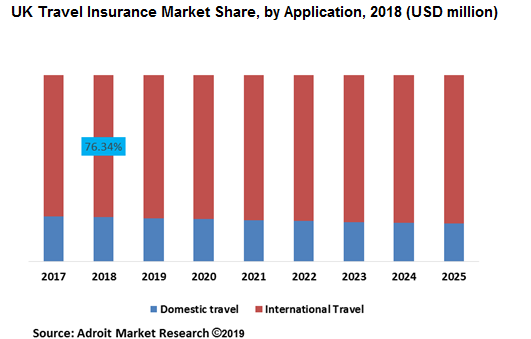 UK Travel Insurance Market Share, by Application, 2018 (USD million)