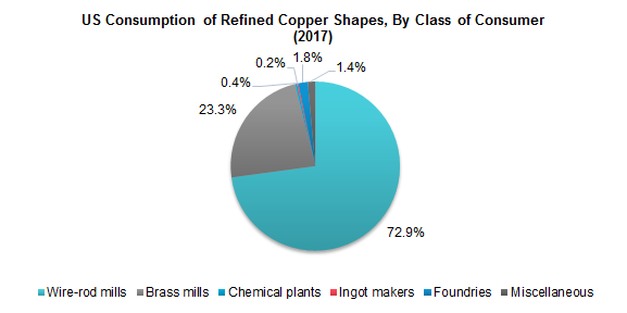 US Consumption of Refined Copper Shapes, By Class of Consumer (2017)