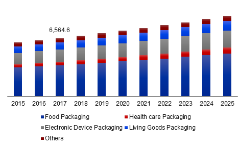 US Thermoformed Plastic Packaging Market Volume, 2015