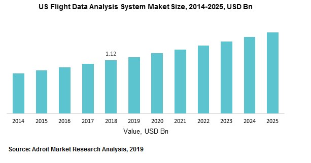 US Flight Data Analysis System Maket Size, 2014-2025, USD Bn