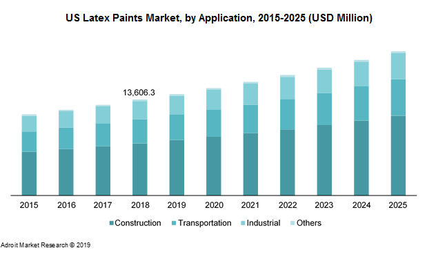 US Latex Paints Market, by Application, 2015-2025 (USD Million)