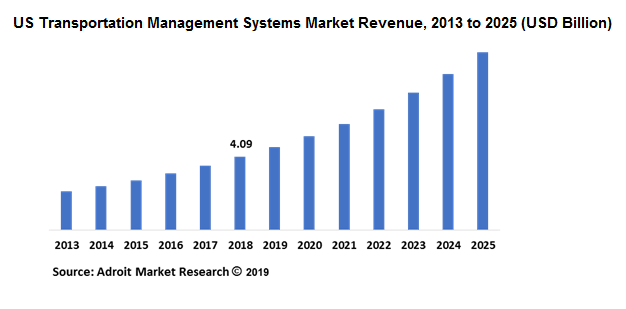 US Transportation Management Systems Market Size | Industry