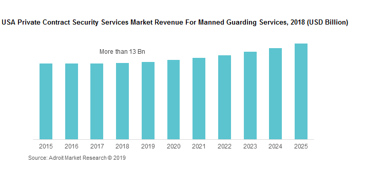 USA Private Contract Security Services Market Revenue For Manned Guarding Services, 2018 (USD Billion)