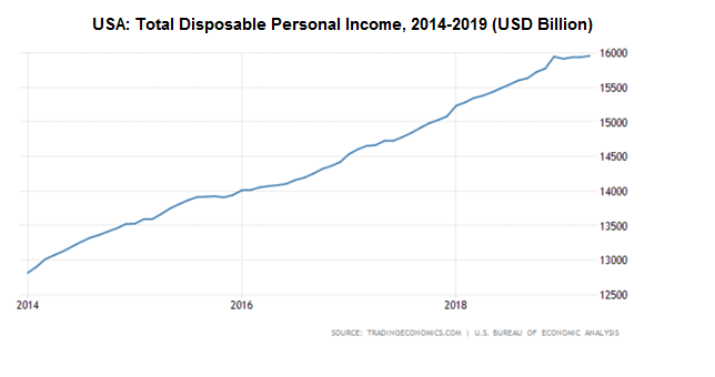 USA: Total Disposable Personal Income, 2014-2019 (USD Billion)