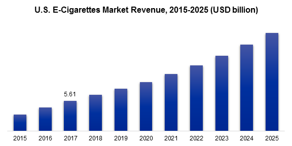 U.S. E-Cigarettes Market Revenue, 2015-2025 (USD billion)