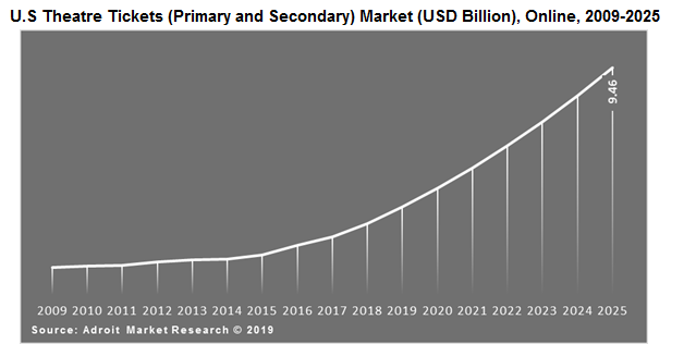 U.S Theatre Tickets (Primary and Secondary) Market (USD Billion), Broadway, 2009-2025