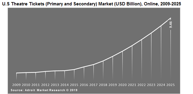 U.S Theatre Tickets (Primary and Secondary) Market (USD Billion), Online, 2009-2025