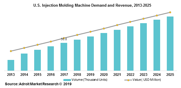 U.S. Injection Molding Machine Demand and Revenue, 2013-2025