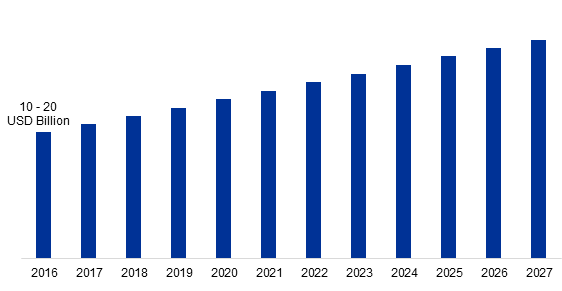 U.S. Nuclear Decommissioning Market Size, 2016 - 2027 (USD Billion)