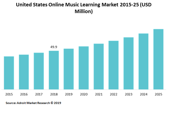 United States Online Music Learning Market 2015-25 (USD Million)