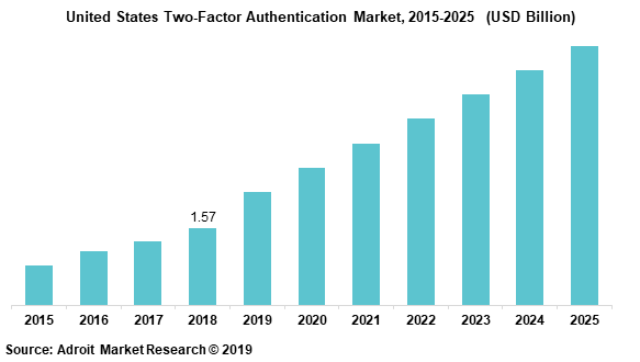 United States Two-Factor Authentication Market, 2015-2025  (USD Billion)