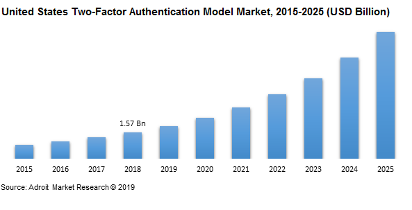 United States Two-Factor Authentication Model Market, 2015-2025 (USD Billion)