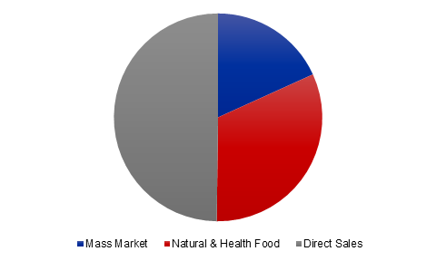 Us Herbal Supplement Market, By Channel, 2017 (%)