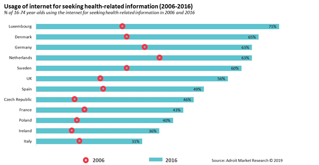 Usage of  internet for seeking health-related information (2006-2016)