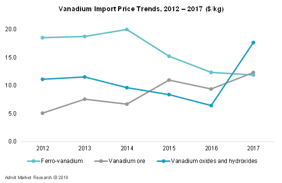 Vanadium Import Price Trends, 2012 – 2017 ($/Kg)