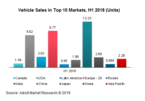 Vehicle Sales in Top 10 Markets, H1 2018 (Units)
