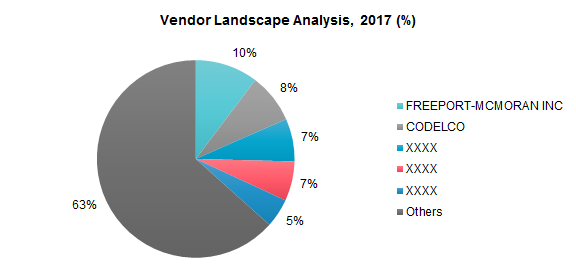 Vendor Landscape Analysis, 2017 (%)