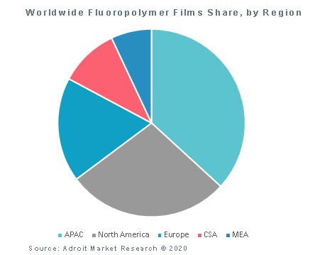Worldwide Fluoropolymer Films Share, by Region